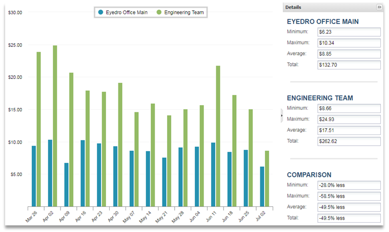 Screenshot of MyEyedro Client - Customizing Compare - Compare To