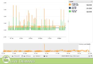 MyEyedro 3-phase data Live Demand View