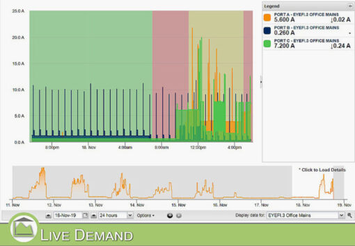 MyEyedro Live Demand data