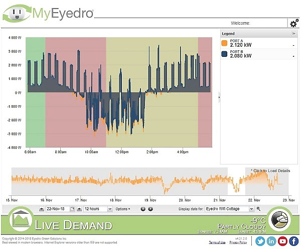 Eyedro EYEFI live data sample