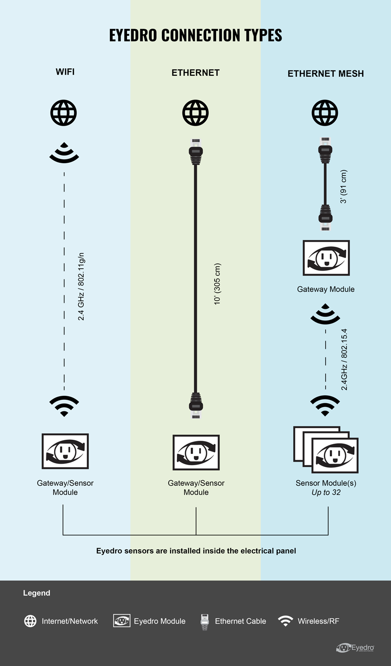 Eyedro connection types