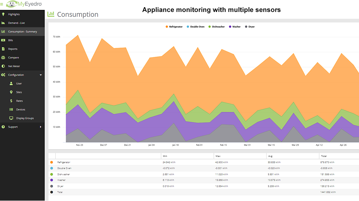 Appliance Monitoring MyEyedro Consumption
